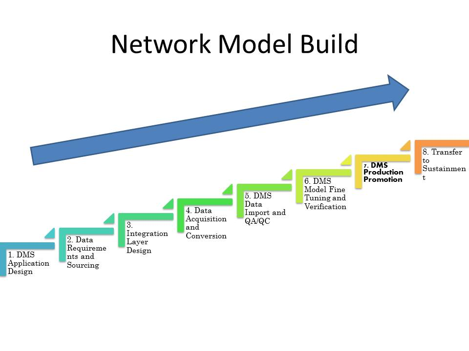 11iv-and-v-network-model-build-ppt-image