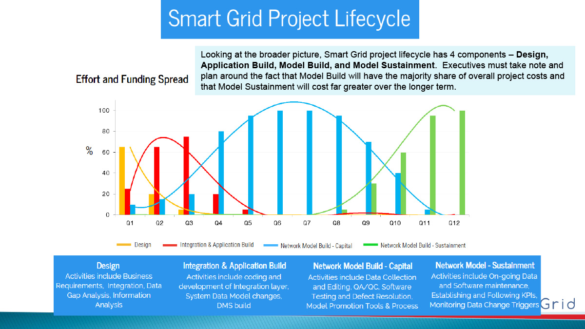 sg_project_lifecycle