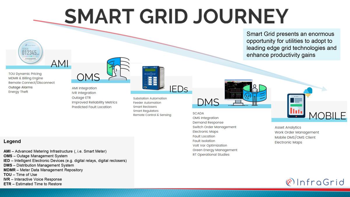 smart_grid_journey