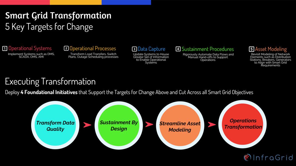 smart_grid_transformation